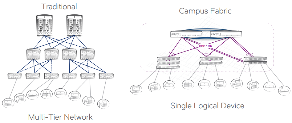 The Ruckus Campus Fabric architecture versus a traditional multi-tier campus network.