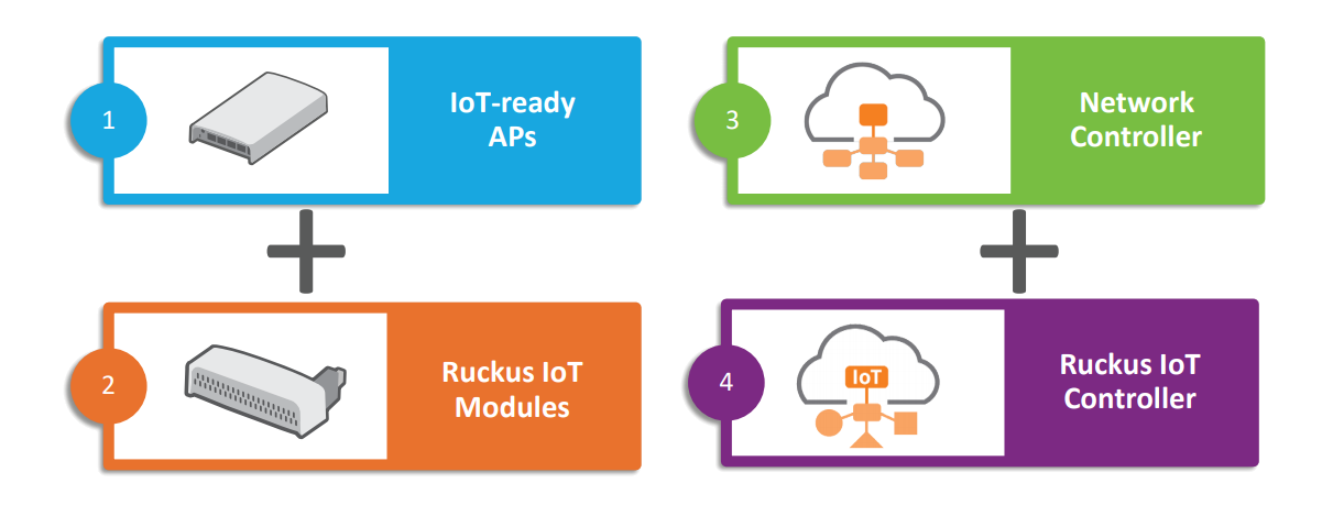 Overview IoT Suite