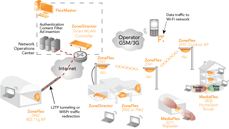 ruckus networks solutions smart hotspots smart wireless lan for Wireless Symbol Network
