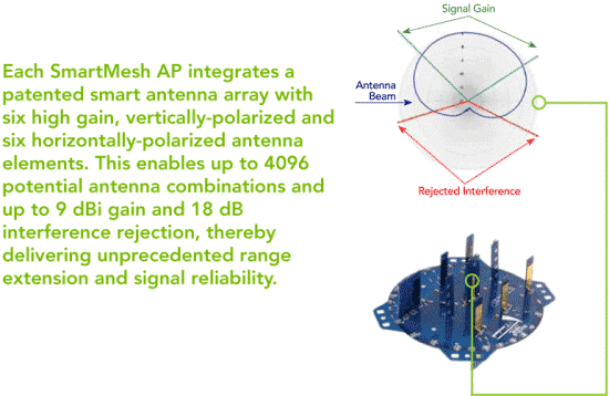 SmartMesh Antenna Pattern
