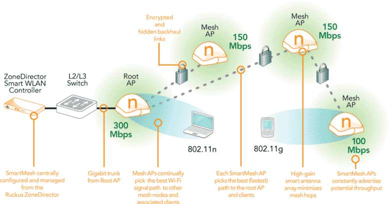 Ruckus Technology - Smart Mesh Networking | RuckusSecurity com