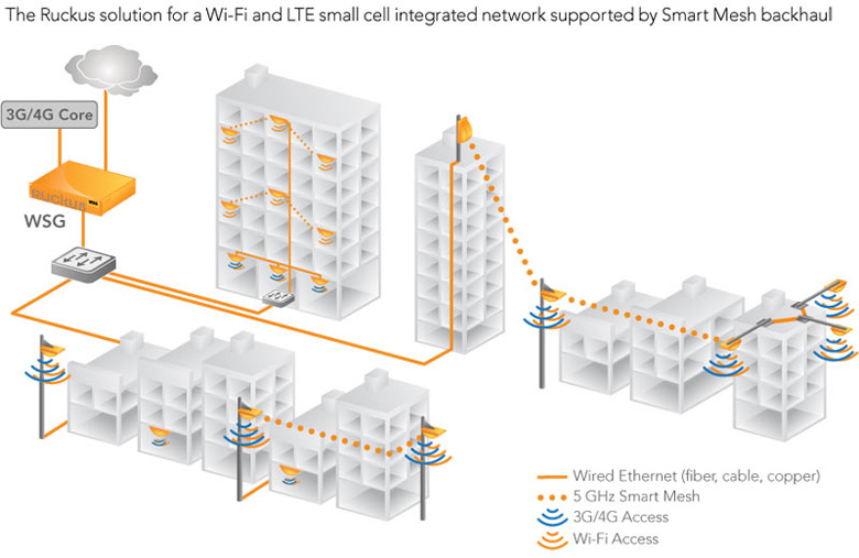 Wi-Fi and LTE Small Cell Integrated Network