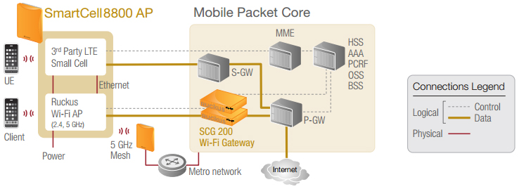Convergence of Wi-Fi and small cells