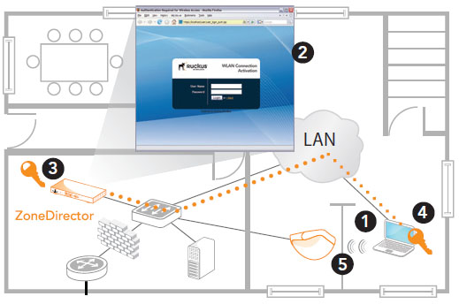 Dynamic Pre-Shared Key automates secure wireless LAN access