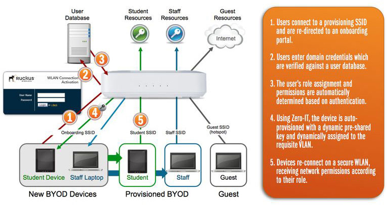 BYOD How It Works