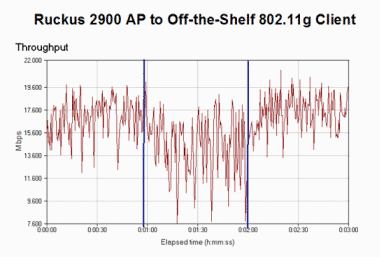 Ruckus 2900 AP to Off-the-Shelf 802.11g Client