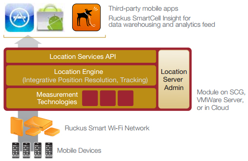Enabling location based services