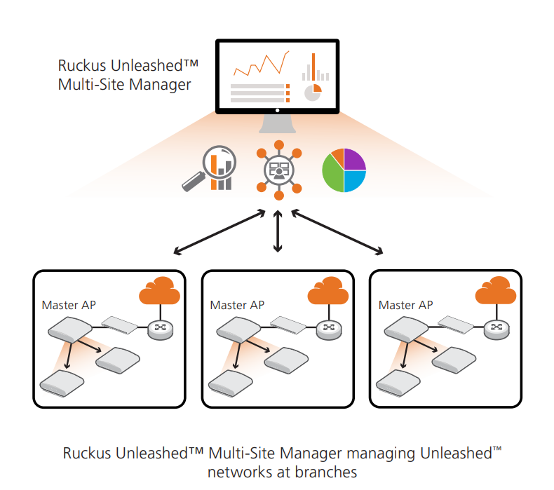 Ruckus Wireless Unleashed feature maximum value
