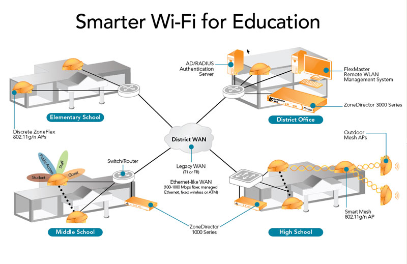 Ruckus verticals primary education smart wireless lan for Indoor wifi network design