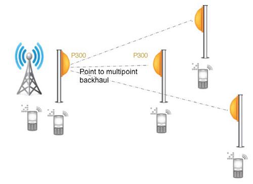 ruckus zoneflex p300 outdoor wifi point to point multipoint bridge