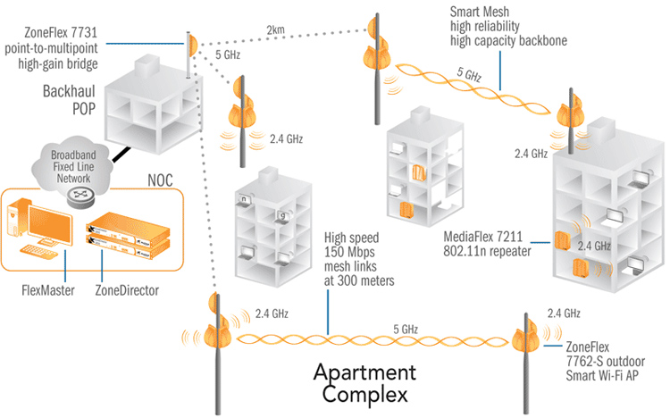 Wireless Broadband Access