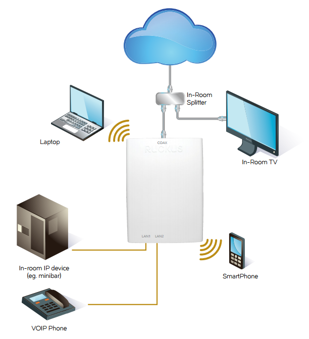 Converged Wired and Wireless Services
